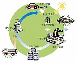 Bioethanol --