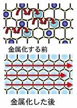 Electro-conductive cement ---