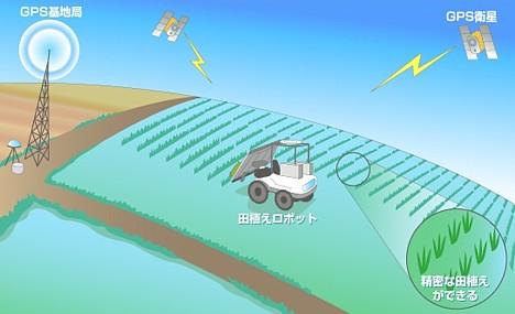 Rice-planting robot --