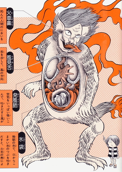 Ka-sha anatomical illustration from Shigeru Mizuki's Yokai Daizukai -- 