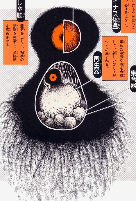 Bishagatsuku anatomical illustration from Shigeru Mizuki's Yokai Daizukai -- 