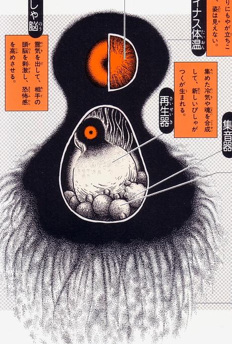Bishagatsuku anatomical illustration from Shigeru Mizuki's Yokai Daizukai --