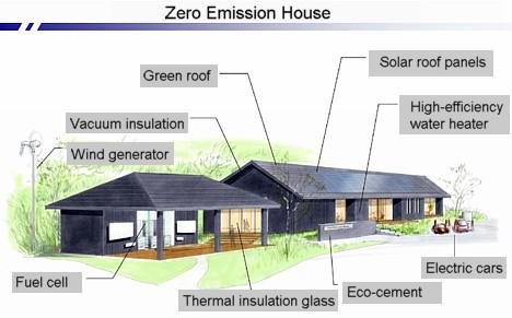 Zero Emissions House --